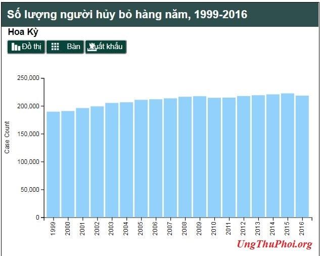 bang 1 - so luong nguoi huy bo hang nam 1999-2016