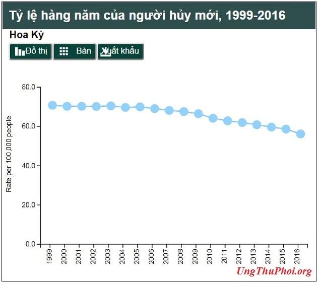 bang 1 - ty le hang nam cua nguoi huy moi 1999-2016