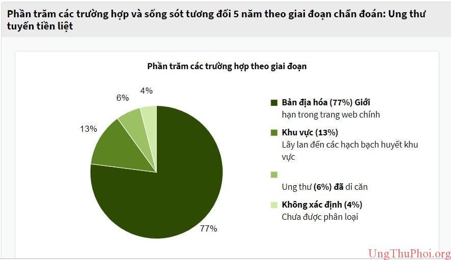 phan 1 - phan tram cac truong hop va song sot tuong doi 5 nam theo giai doan chan doan ung thu tuyen tien liet