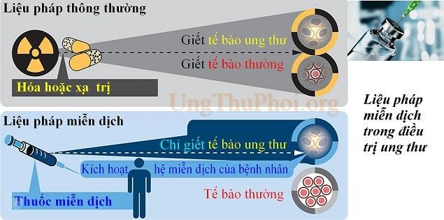 thuoc mien dich mo rong cac lua chon dieu tri cho benh ung thu phoi tien trien (2)