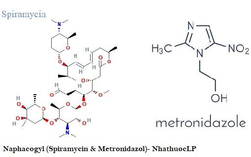 Naphacogyl (Spiramycin & Metronidazol)- NhathuocLP